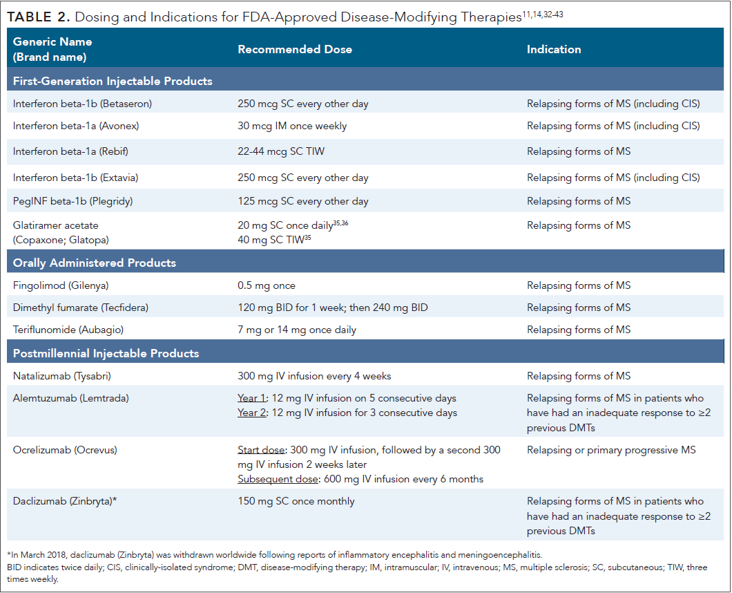 A830_Current-Strategies-in-Treatment-of-MS_Table-2-(1).png